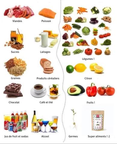 aliments-acides-et-alcalins